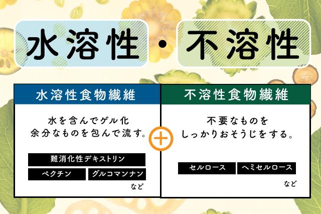 水溶 性 食物 繊維 【1食分で比較】水溶性食物繊維の多い食べ物ランキング!