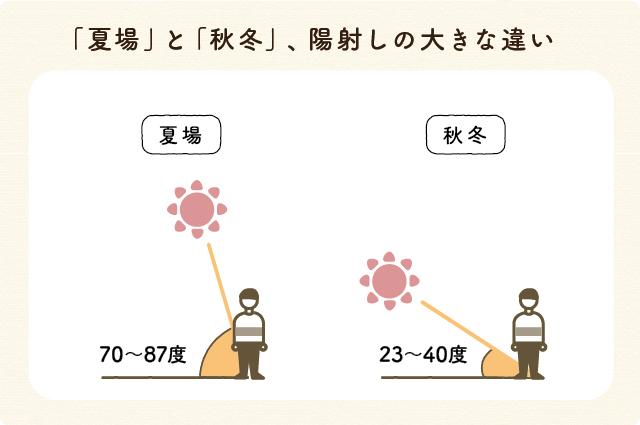 夏場と秋冬での、陽射しの大きな違い。