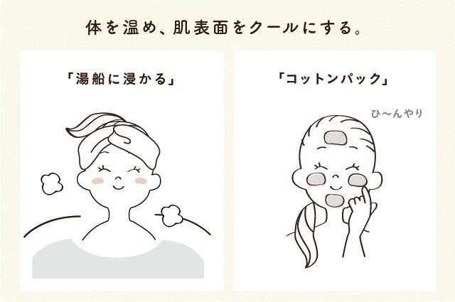 体を温め、肌表面をクールにする。「湯船に浸かる」→「コットンパック」