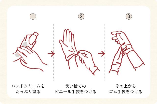 ①ハンドクリームをたっぷり塗る ②使い捨てのビニール手袋をつける ③その上からゴム手袋をつける